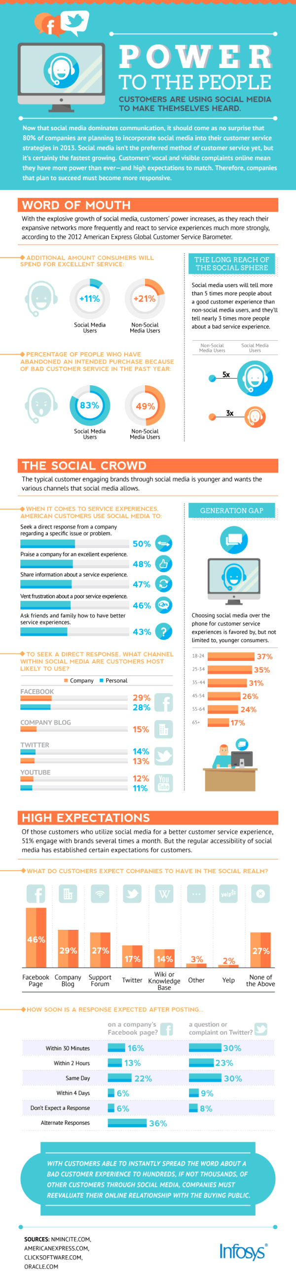 Infosys social customer support people power infographic