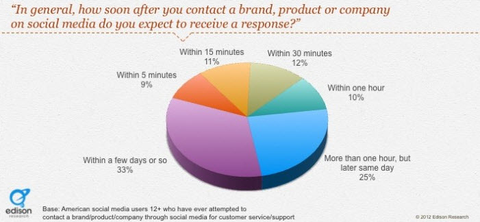 Social customer support research – essential data for UK, US and Ireland marketers