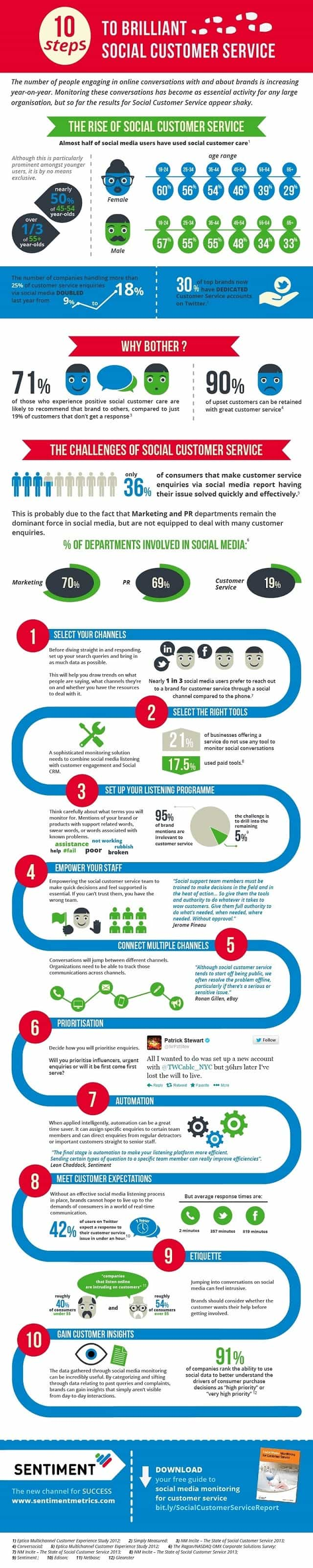 Using social media for customer services infographic