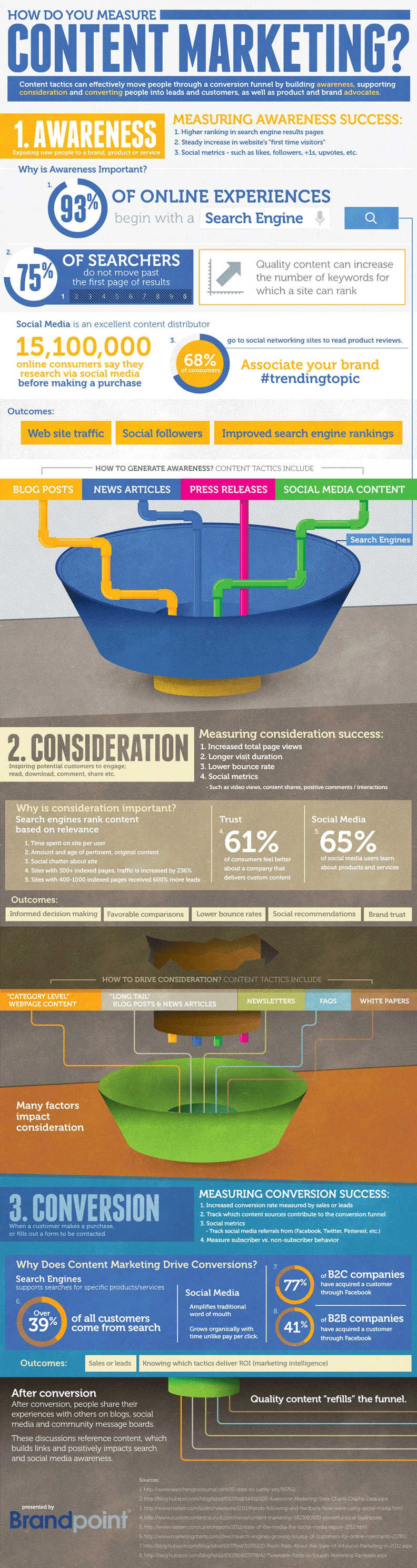 How to measure content marketing infographic