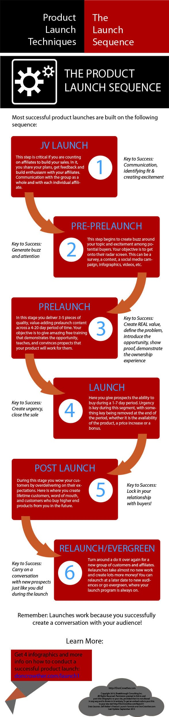 The Product Launch Sequence Infographic