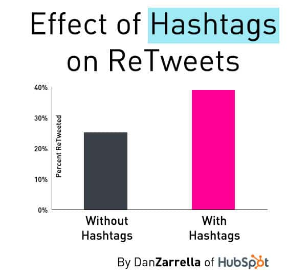 The effect of hashtags on retweets