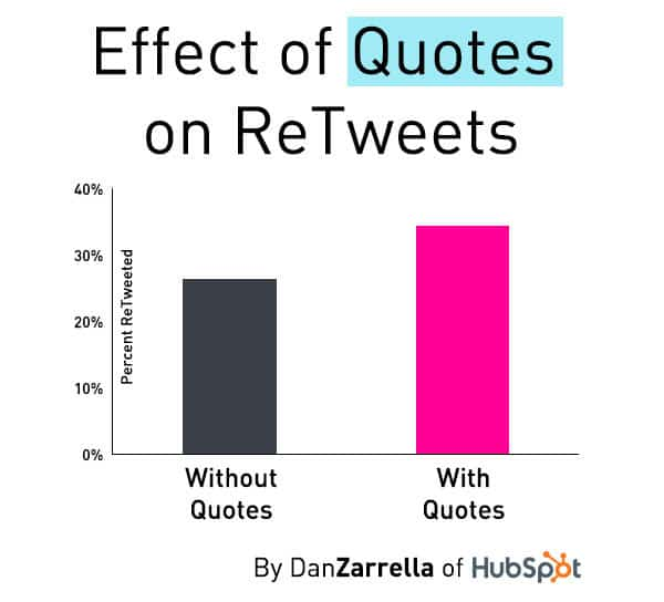 The effect of quotes on retweets