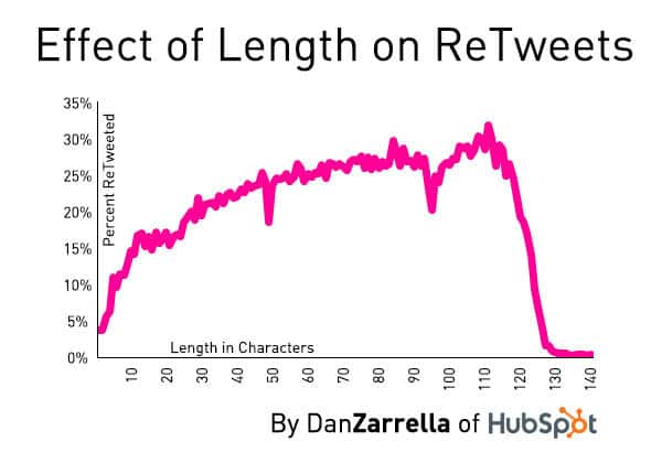 The effect of the length of a Tweet on whether it will be re-tweeted