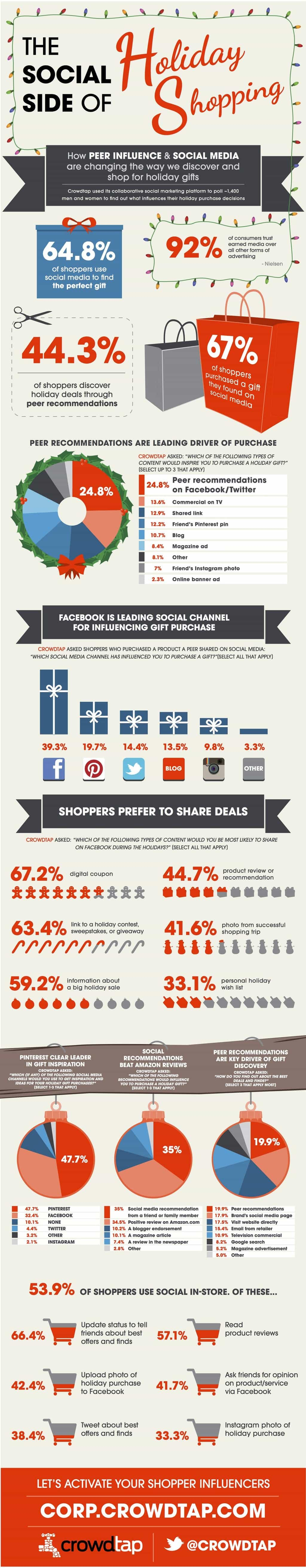 Holiday Marketing Tips – shoppers tap into social media when searching for the perfect gift
