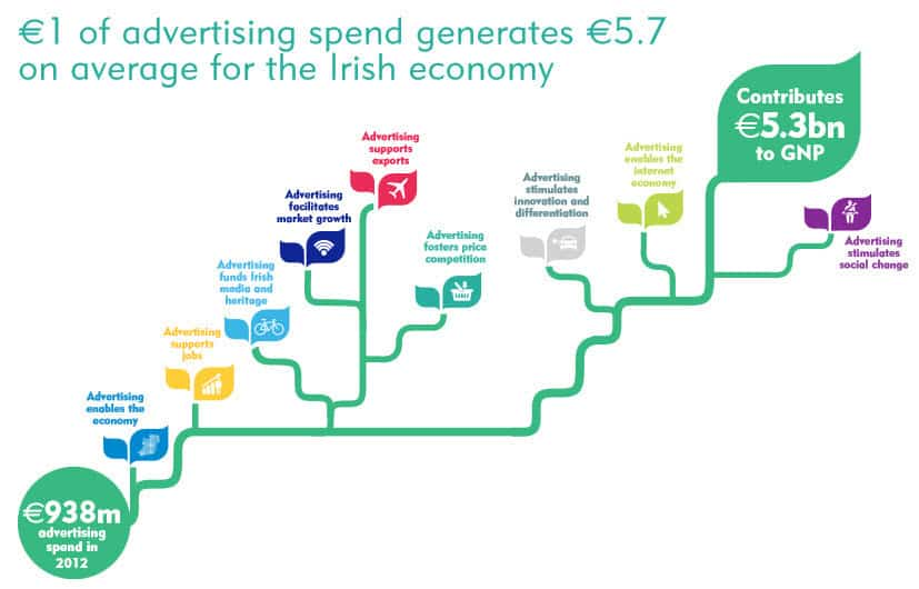 Advertising in Ireland is an engine for economic growth as for every 1 euro in advertising it generates 5.7 euro for the Irish economy on average