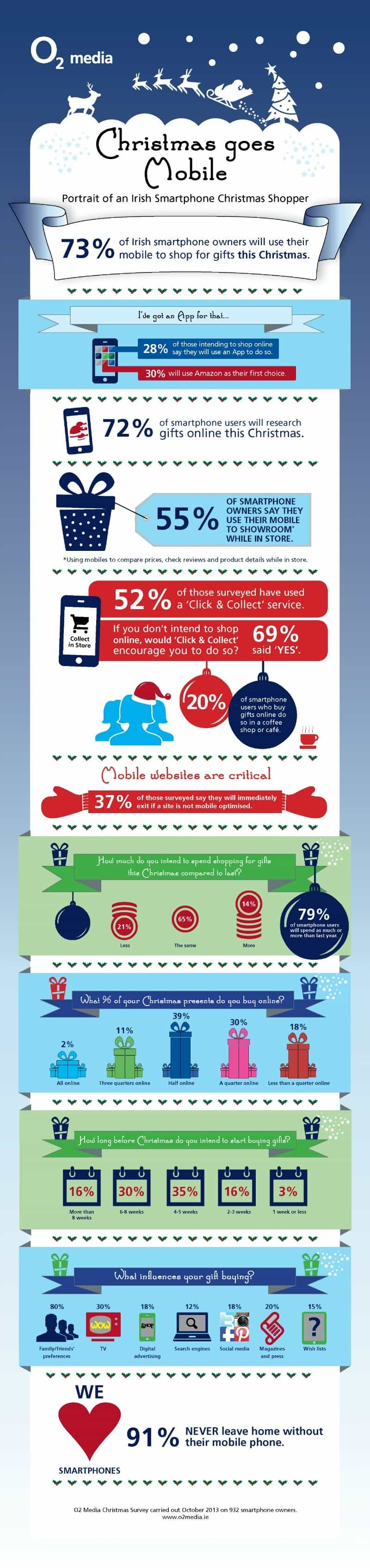 Christmas 2013 in Ireland is mobile - the portrait of an Irish Smartphone Christmas Shopper O2 Media Research