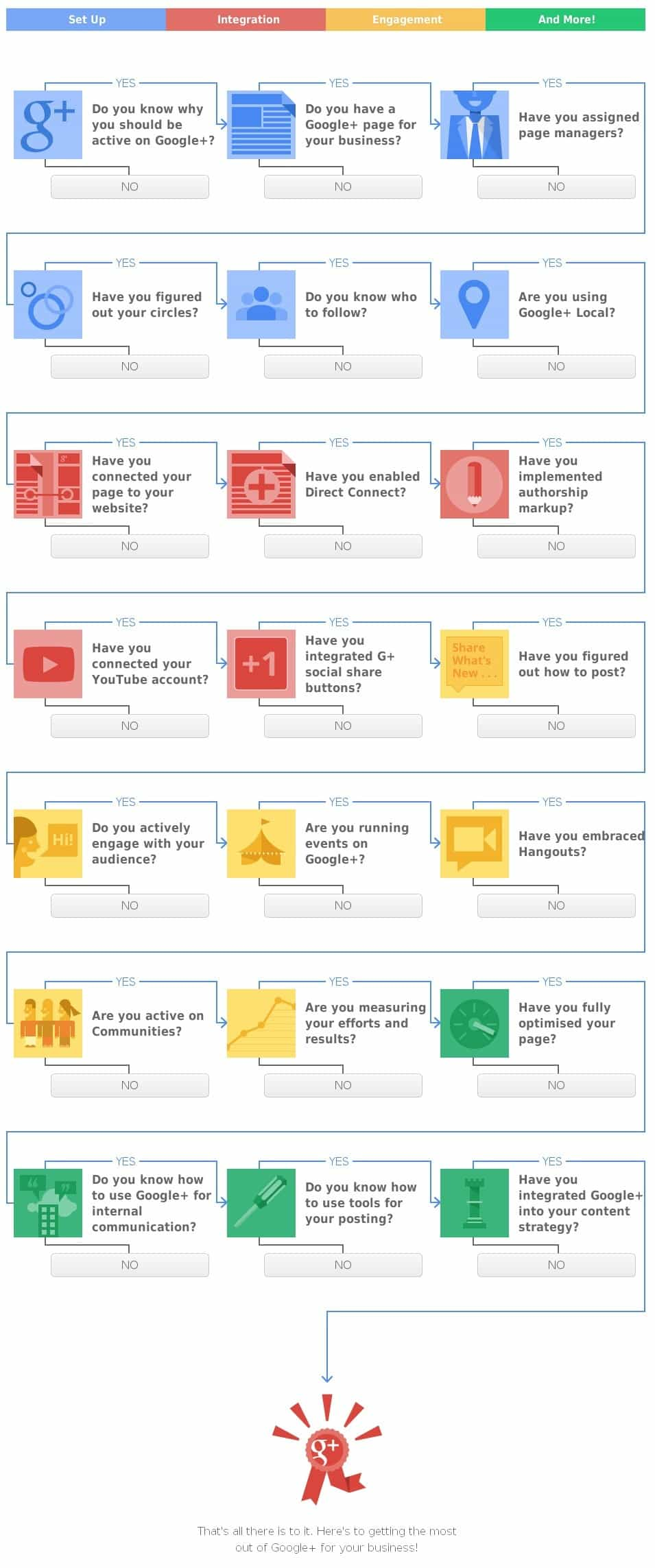 A checklist to help you implement Google Plus into your digital marketing