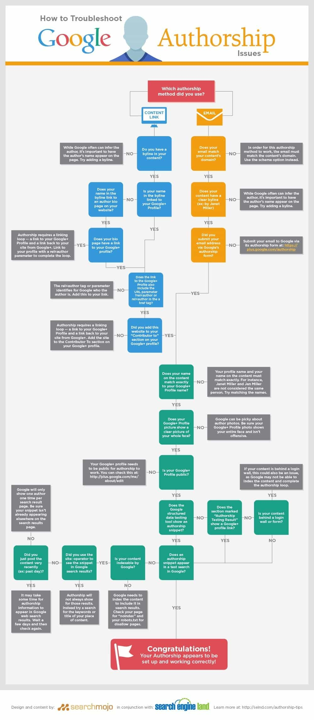 How to troubleshoot issues with Google Authorship - a visual guide