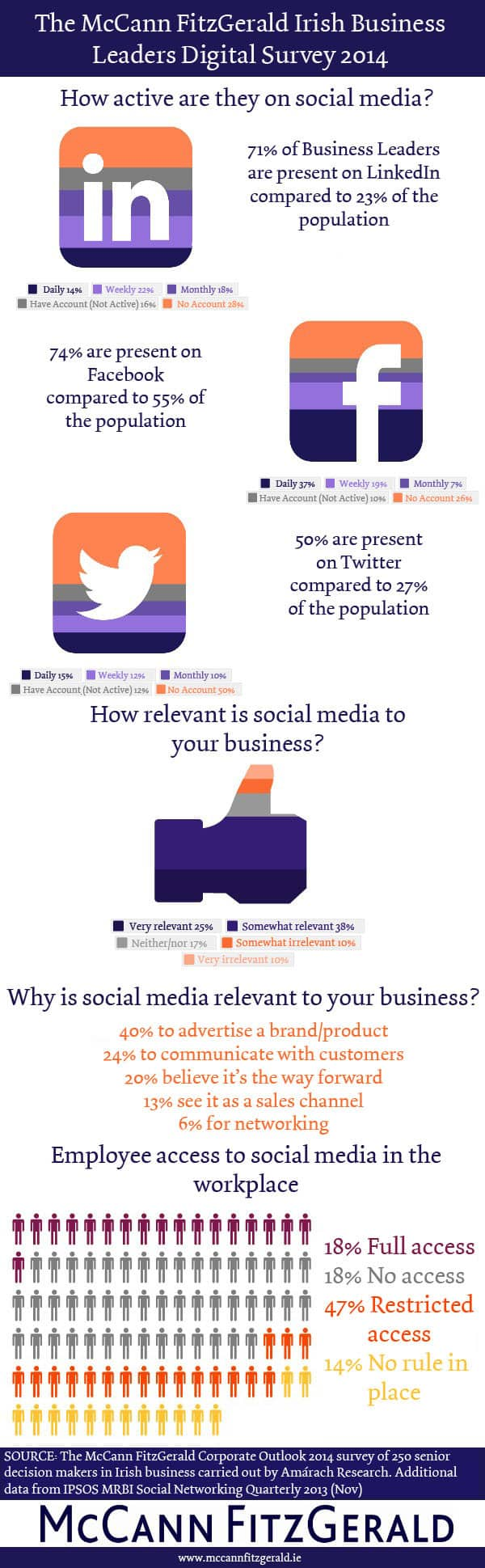 Irish business leaders report on their views and use of social media