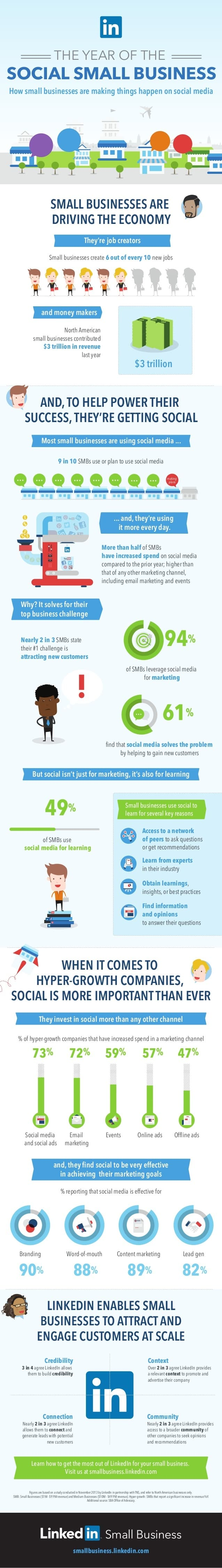 94 percent of US small businesses use social media for marketing