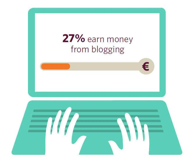 27 percent of Irish bloggers state they earn money from blogging