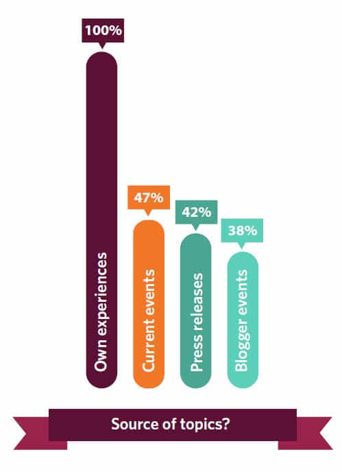 42 percent of Irish bloggers state that they use press releases as a source of content ideas
