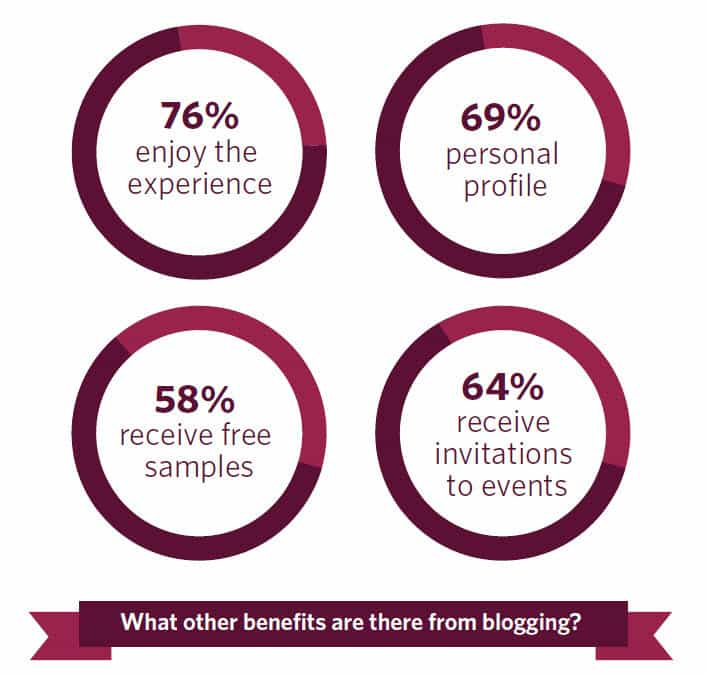 64 percent of Irish bloggers state that they receive invitations to events