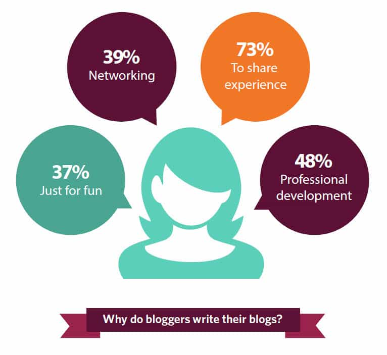 73 percent of Irish bloggers do so to share their experience