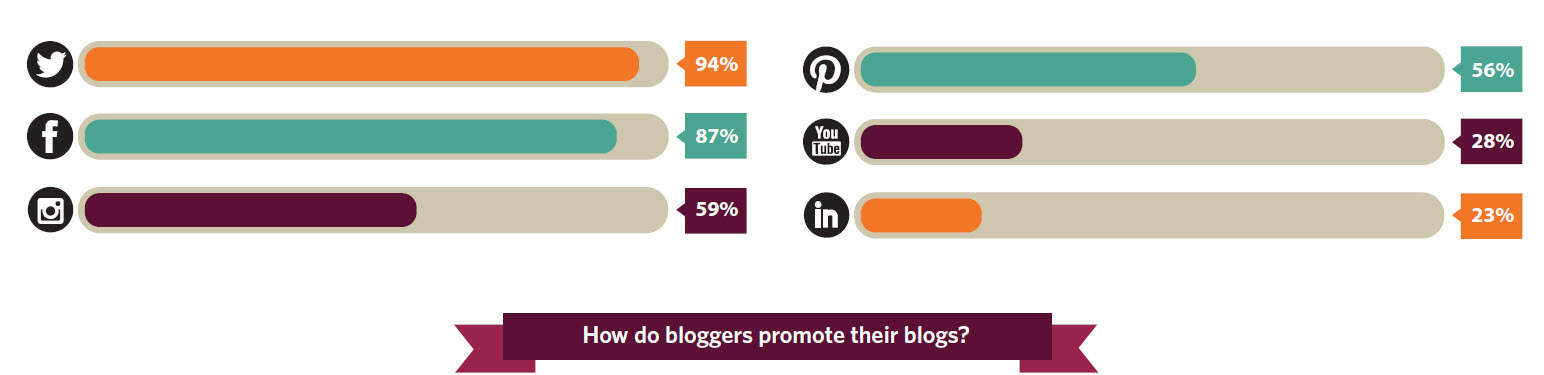 94 per cent of Irish bloggers use Twitter to promote their blogs