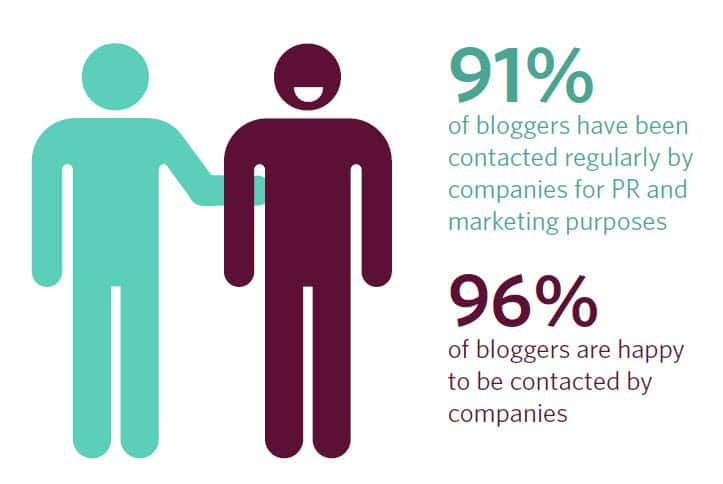 96 percent of Irish bloggers stated in the research they are happy to be contacted by companies