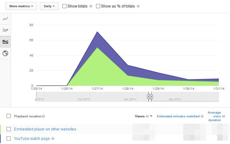 Reviewing Hangout on Air analytics reports including the playback location