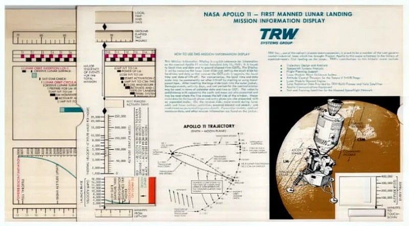 TRW Lunar Landing Mission Sliderule for journalists the equivalent of an app for todays marketers