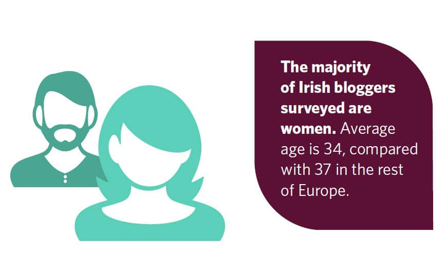 The demographics of Irish bloggers Spring 2014 survey