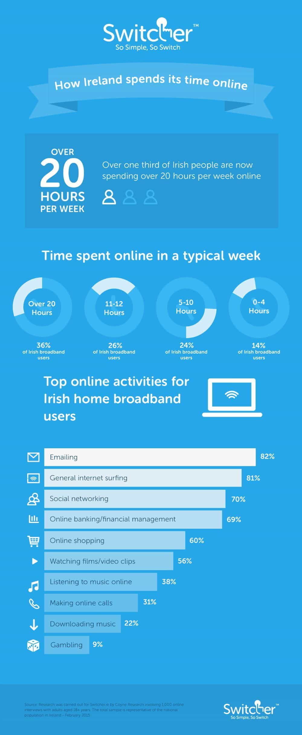 How Ireland spends its time online - research from Switcher 2015