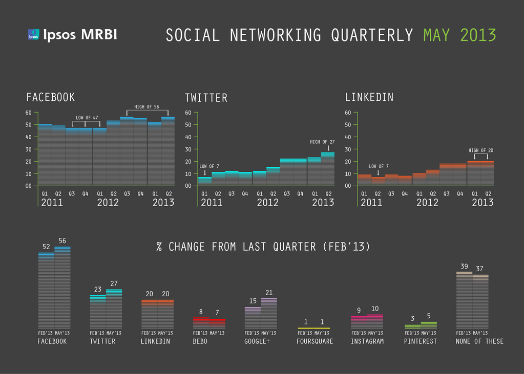 IPSOS MRBI social networking quarterly data for Ireland May 2013