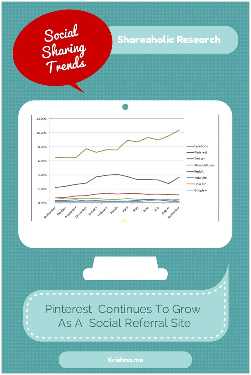 Social sharing trends research for referral traffic October 2013