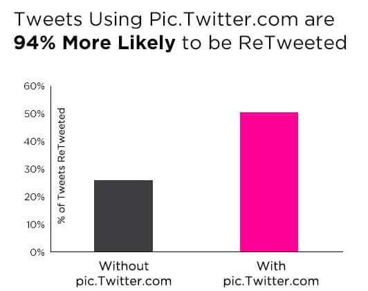 The effect of using Pic Twitter on retweets