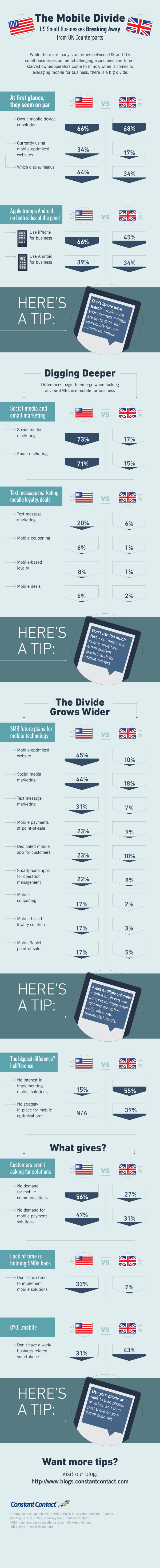 The UK and US mobile marketing shopping divide for small businesses