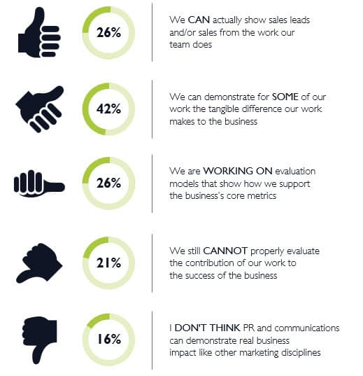 What UK PR professionals say about measuring the impact of their work