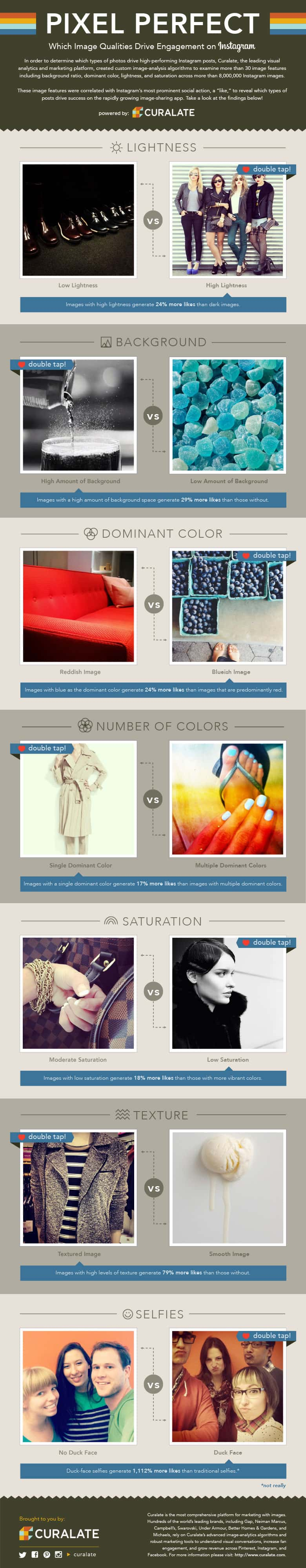 Visual content marketing research and tips to increase engagement on Instagram