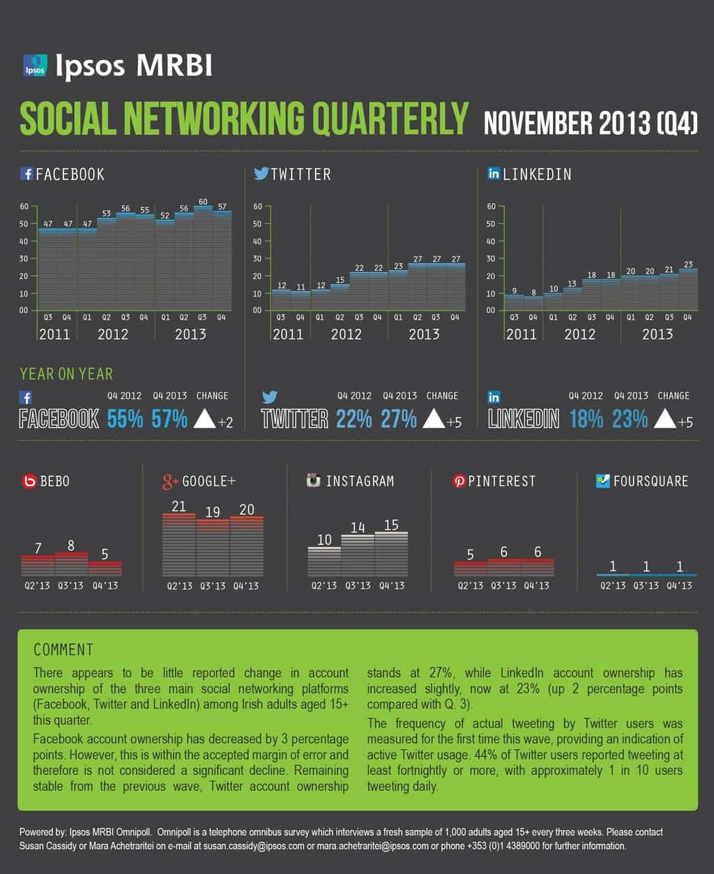 Social Media Use In Ireland – IPSOS MRBI Q4 2013 data