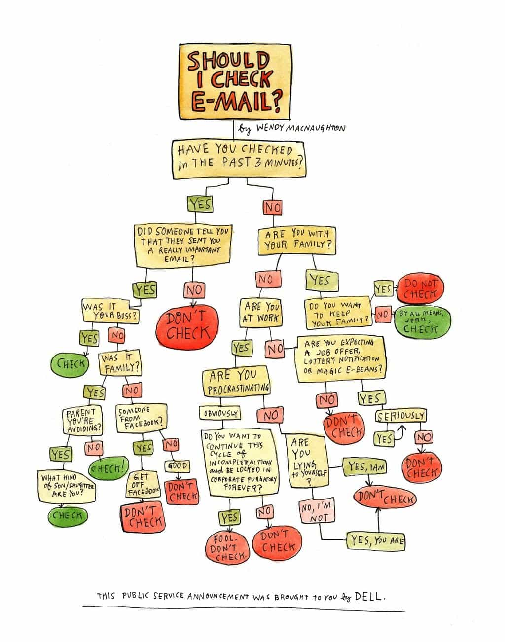 How to ensure that you are not checking email too frequently