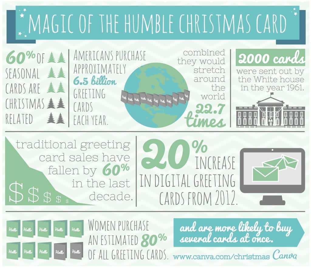 The Magic of the humble Christmas card infographic