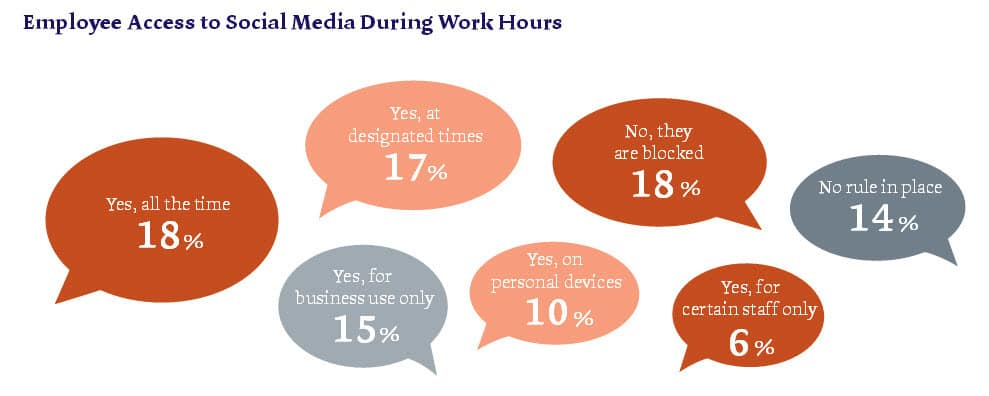Corporate Outlook For Ireland 2014 Report - Employee Access To Social Media During Working Hours - McCann Fitgerald Report
