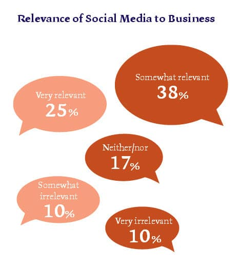 Corporate Outlook For Ireland 2014 Report - The Relevance Of Social Media For Business - McCann Fitgerald Report