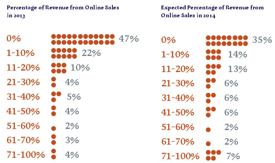 Corporate Outlook For Ireland 2014 Report - The percentage or revenues from online sales in 2013 and projections for 2014 - McCann Fitgerald Report