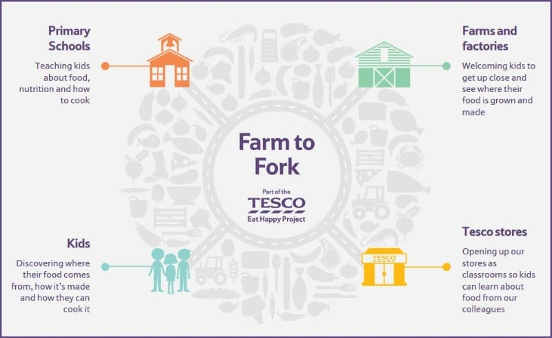 Tesco Eat Happy Project – educating kids to have a happier healthier relationship with food