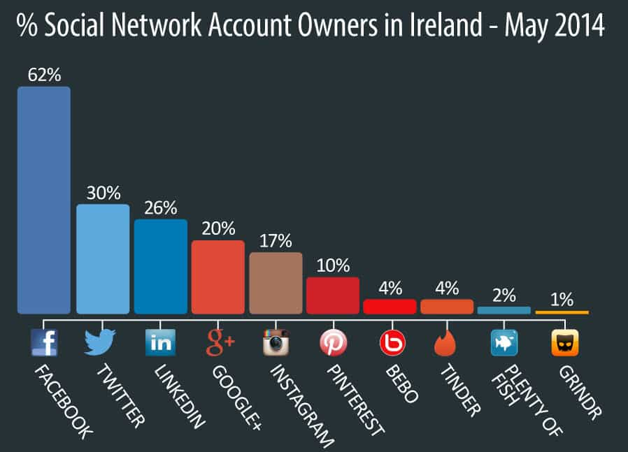 Social networking and social messaging use in Ireland IPSOS MRBI Q2 2014 Data