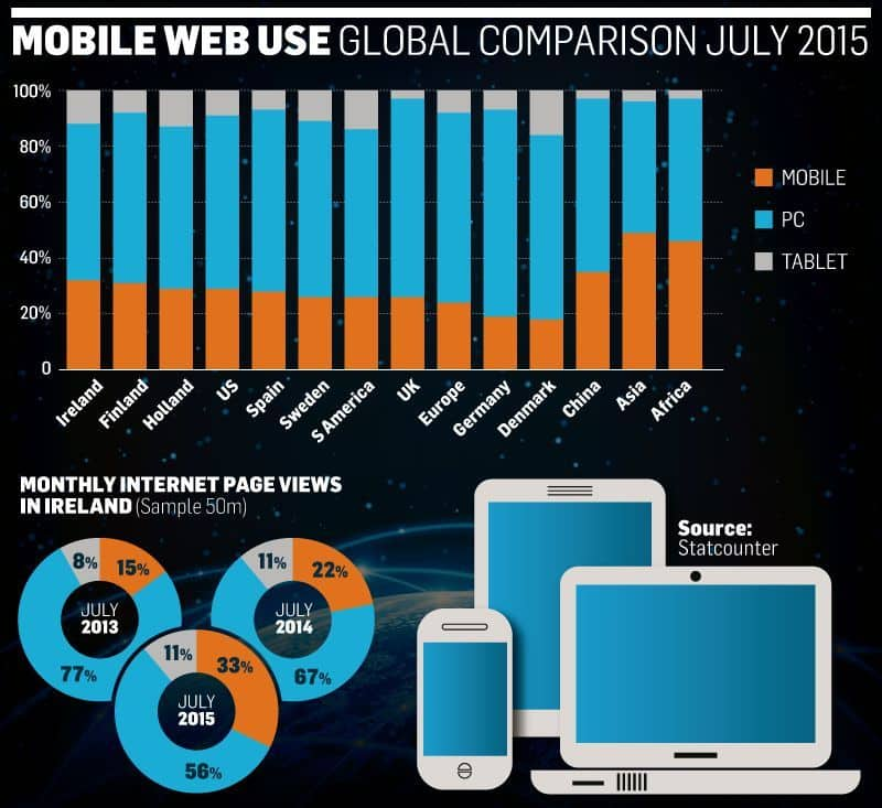 Mobile web use in Ireland July 2015