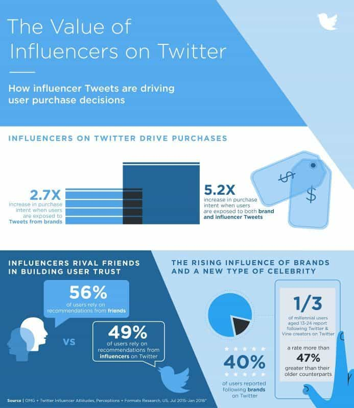 Research on how infleuncer content on Twitter drive purchase decisions