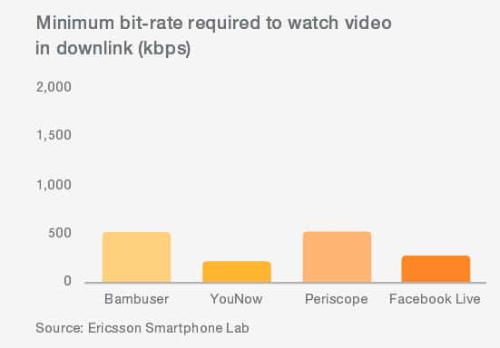 Minimum bit rate required to watch a video in download source Ericsson Smartphone Lab
