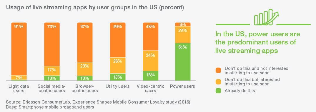 Usage of live streaming apps in the us